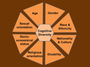 Diversity and Inclusion Age Gender